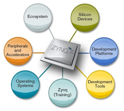 Zynq-7000-SoCs